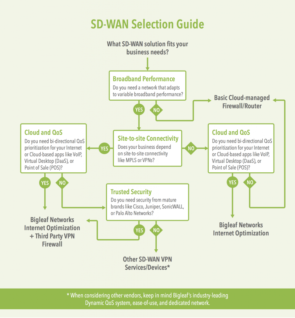 The 3 Categories of SD-WAN Revealed