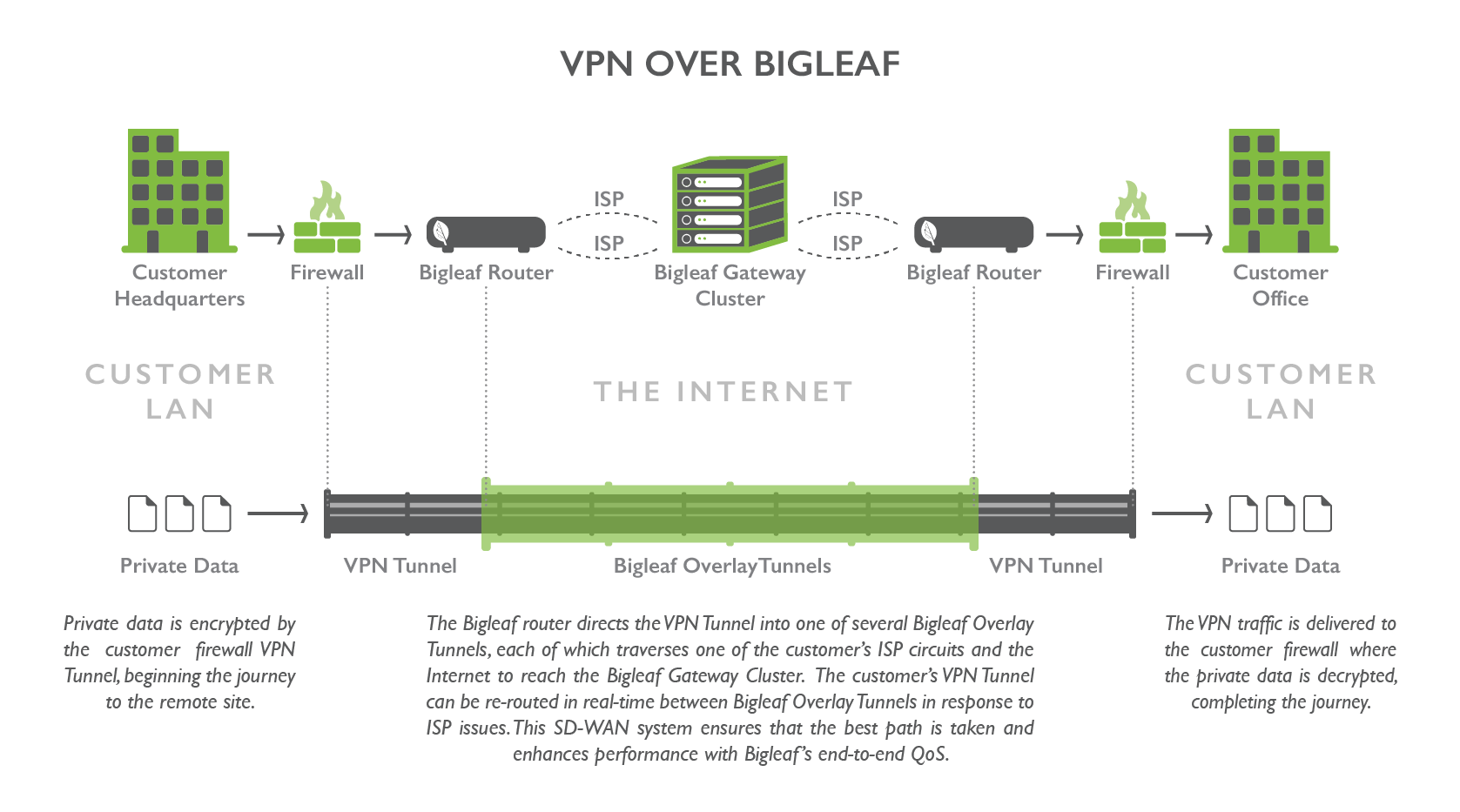 Vpn enhancement bigleaf networks bigleaf is the perfect sd wan foundation for every site to site vpn bigleaf adds seamless failover intelligent routing and qos over broadband to your pooptronica Gallery