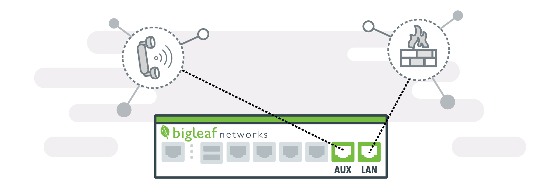 New! Dual LAN support on Bigleaf edge routers for easier