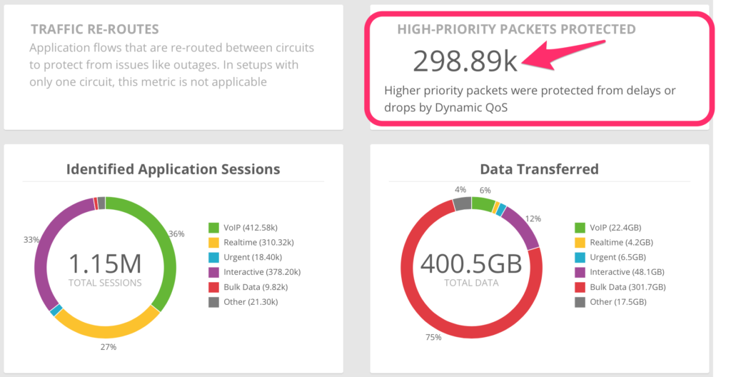 Bigleaf Networks dashboard graph showing how many high-priority packets of traffic were protected, showing how its dynamic QoS was effecrtive.